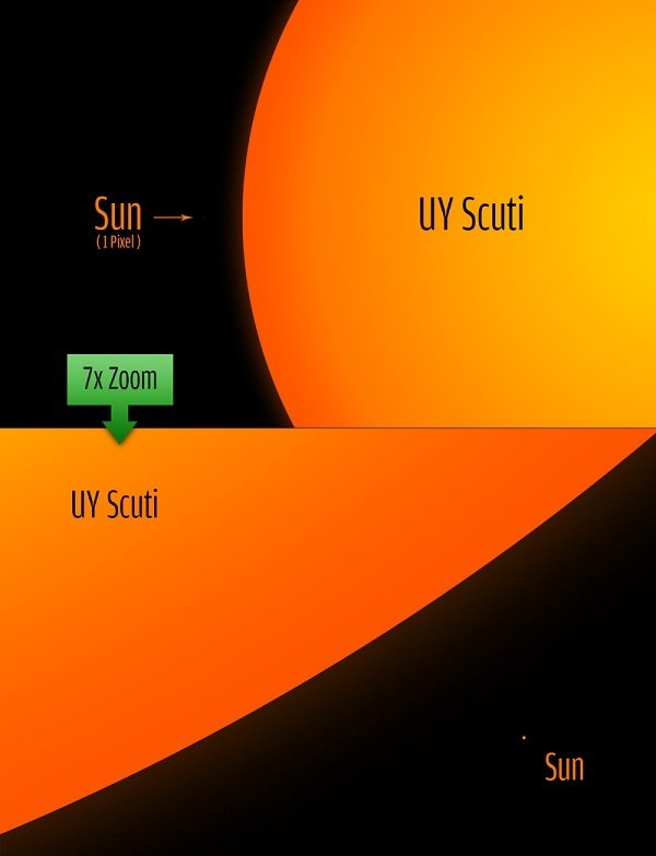 largest star in the universe - UY Scuti