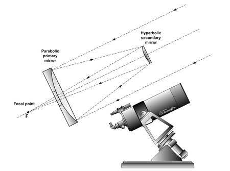 Reflector Telescopes