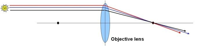 Refracting Telescope Design 1