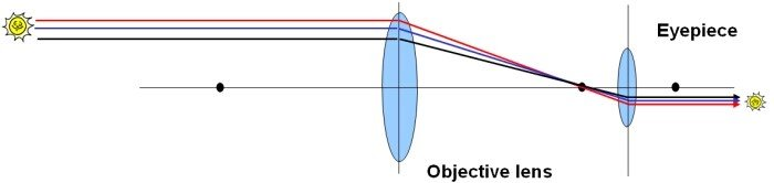 Refracting Telescope Design 2